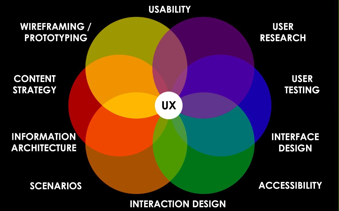 Presentation about UX Design